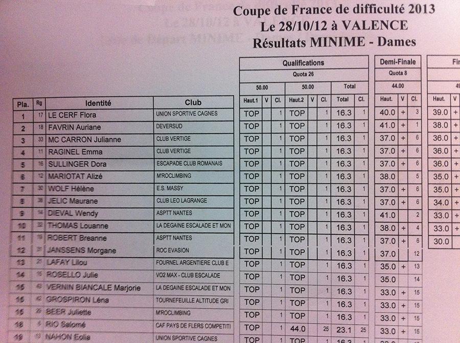 Coupe de france de valence jour 2 planetgrimpe toute l 39 actualit escalade - Coupe de france 2012 2013 ...